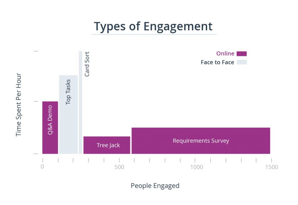 Graph showing the different engagement levels